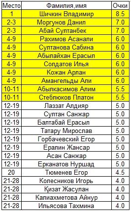 Шахматы Павлодар Спорт
