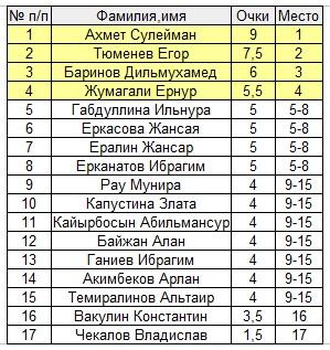 День спорта шахматы Павлодар