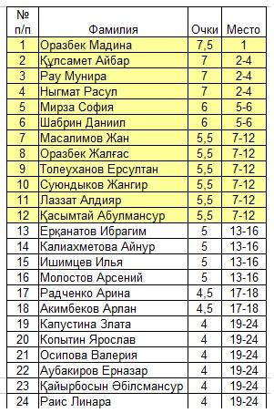 Шахматы в Павлодаре