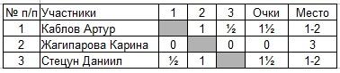 Шахматы на 2 Павлодаре