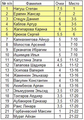 Павлодар Шахматы
