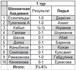 Шахматы Академия Павлодар