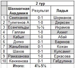 Матч Шахматная Академия
