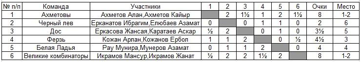 Шахматны Павлодар Дети