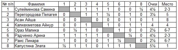 8 марта шахматы Павлодар