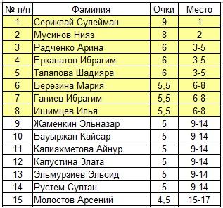 Шахматы 2 Павлодар