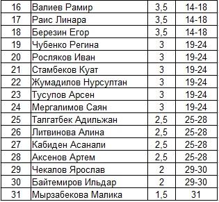 Шахматы Павлодар