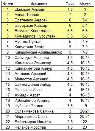 Шахматы Павлодар Турниры