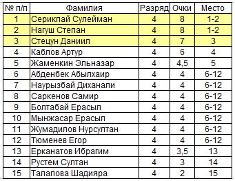 Шахматы Лето Павлодар