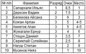 Шахматы Павлодар Дети