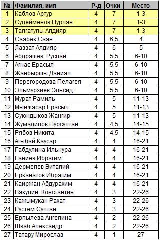 Зимний Кубок Шахматы Павлодар