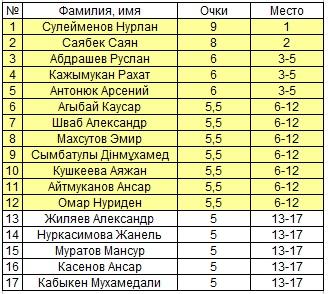 Шахматы Павлодар Ладья